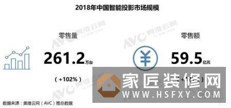 智能投影崛起!预计2019年中国智能投影市场销量将达415万台
