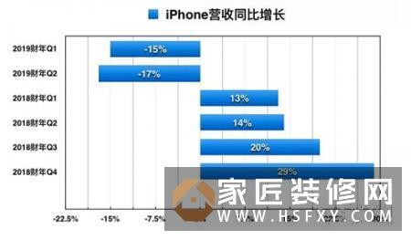 iPhone下跌,智能手表和智能家居业务能否撑起苹果千亿营收?