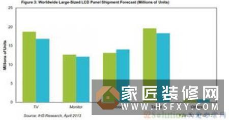 一季度中国液晶面板出货量增长11.7倍